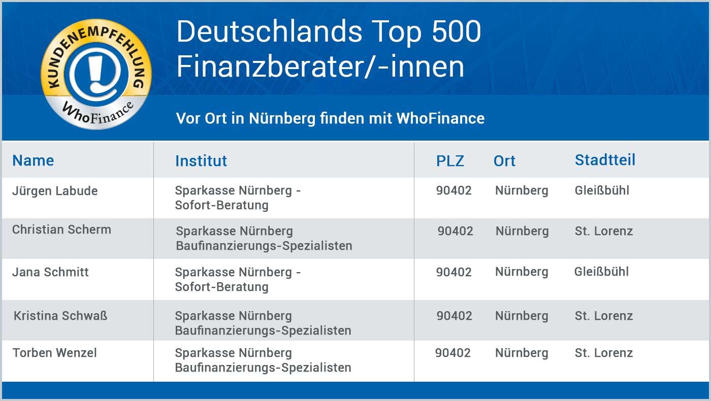Top 500 Berater