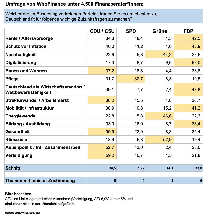 Umfrage zur Bundestagswahl unter Finanzberatern