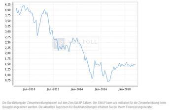 Bild des Angebots Zinsversicherung gegen steigende Zinsen