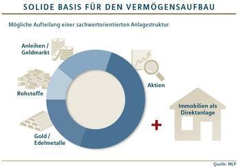 Bild des Angebots Anlegen in Immobilien