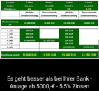 Bild des Angebots Feste Zinsen für 4 bzw. 6 Jahre ( 4,0 - 5,5% p.a.)