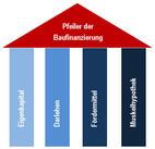 Bild des Angebots Baufinanzierung / Anschlussfinanzierung (auch ohne Eigenkapital)